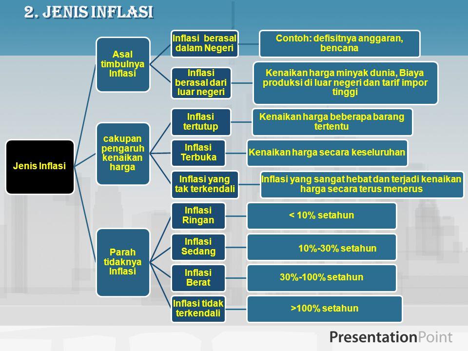 2. Jenis Inflasi Jenis Inflasi Asal timbulnya Inflasi