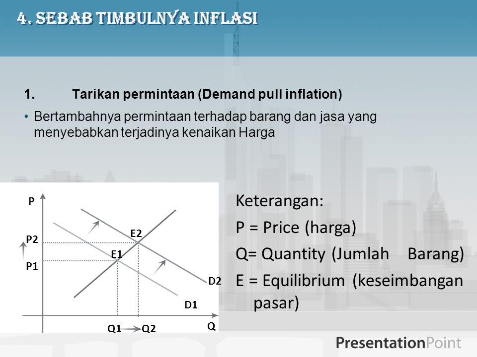 4. Sebab Timbulnya Inflasi