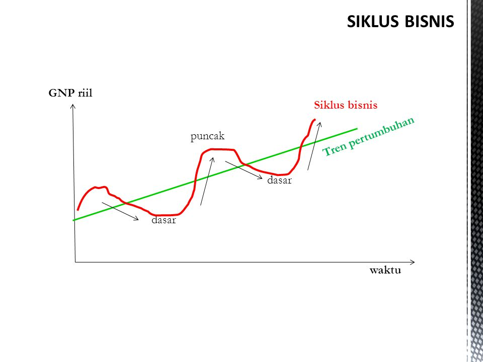 SIKLUS BISNIS GNP riil Siklus bisnis Tren pertumbuhan puncak dasar