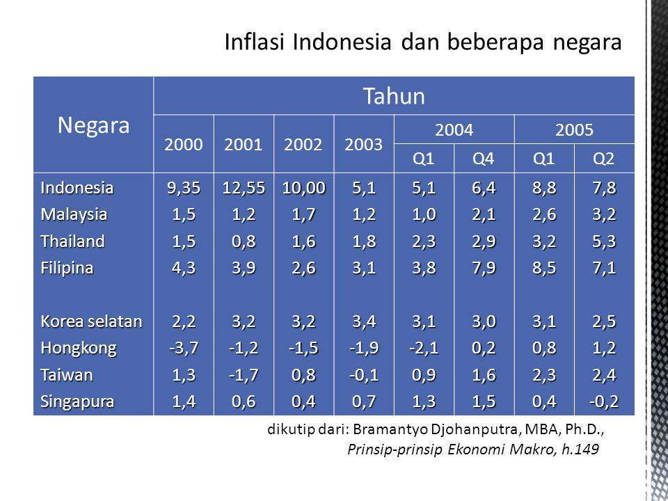 Inflasi Indonesia dan beberapa negara