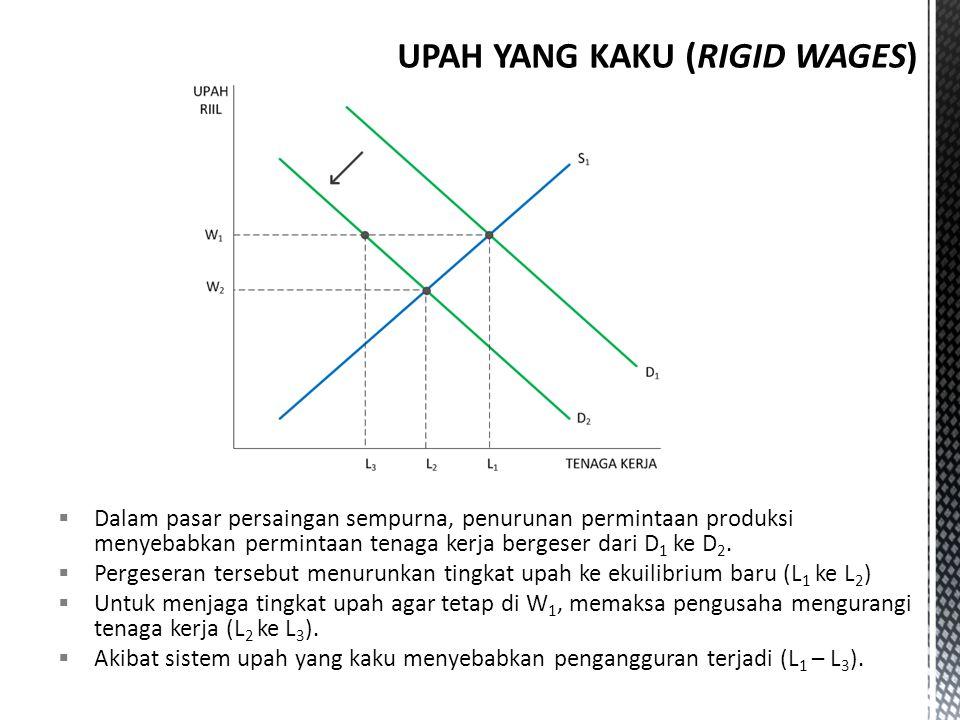 UPAH YANG KAKU (RIGID WAGES)