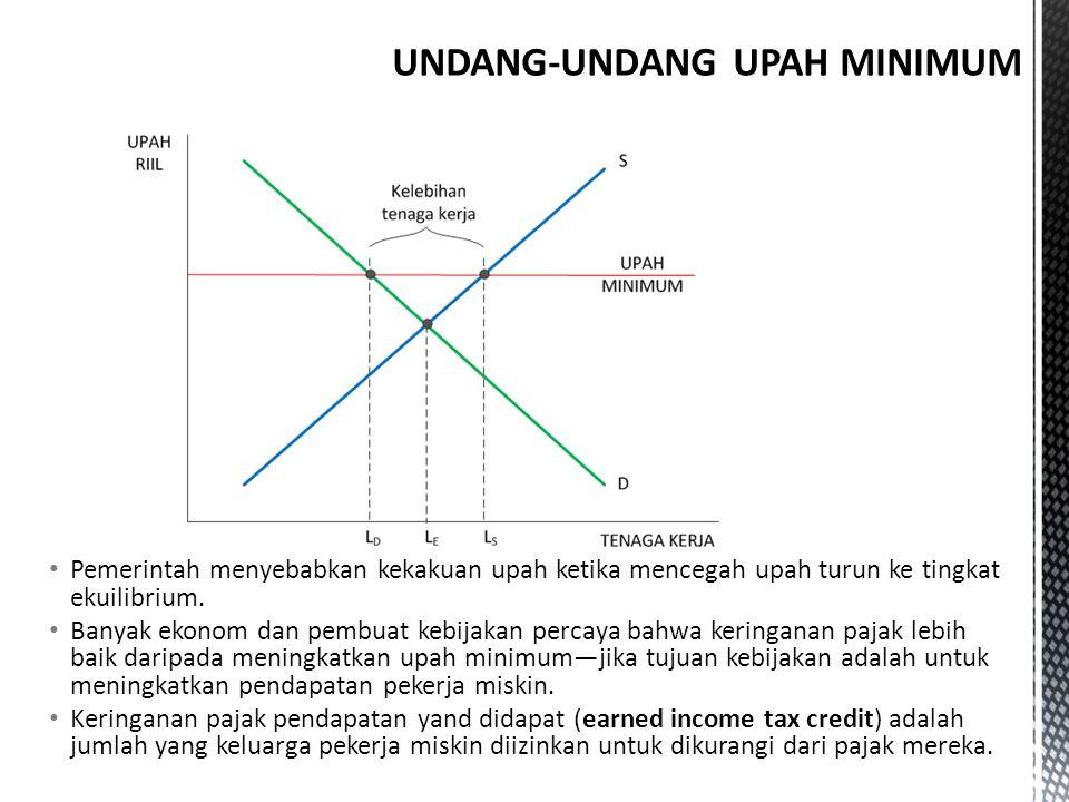 UNDANG-UNDANG UPAH MINIMUM
