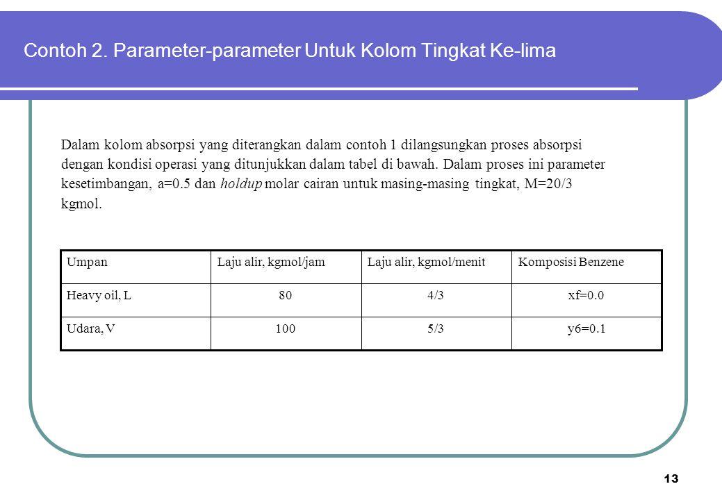 Contoh 2. Parameter-parameter Untuk Kolom Tingkat Ke-lima