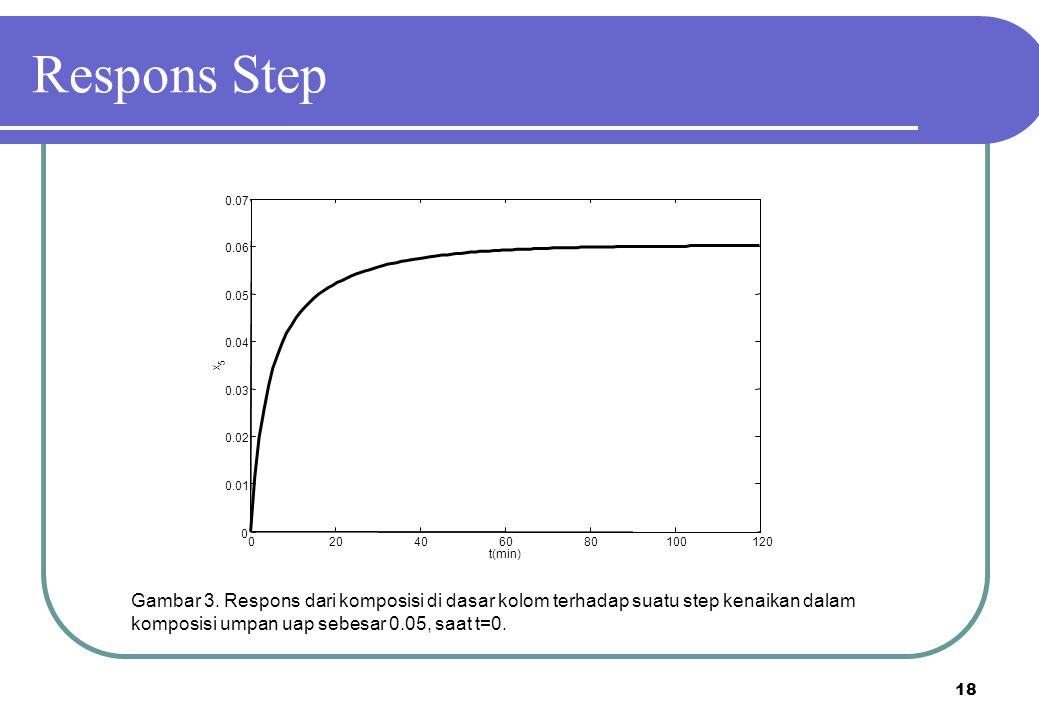 Respons Step 20. 40. 60. 80. 100. 120. 0.01. 0.02. 0.03. 0.04. 0.05. 0.06. 0.07. t(min)