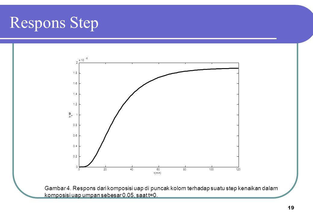 Respons Step x 10. -3. 2. 1.8. 1.6. 1.4. 1.2. ap. y. v. 1. 0.8. 0.6. 0.4. 0.2. 20. 40.