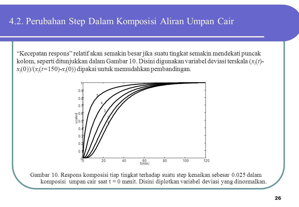4.2. Perubahan Step Dalam Komposisi Aliran Umpan Cair