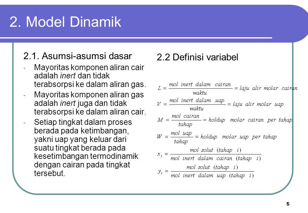 2. Model Dinamik 2.1. Asumsi-asumsi dasar 2.2 Definisi variabel