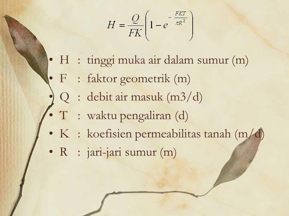 H : tinggi muka air dalam sumur (m)
