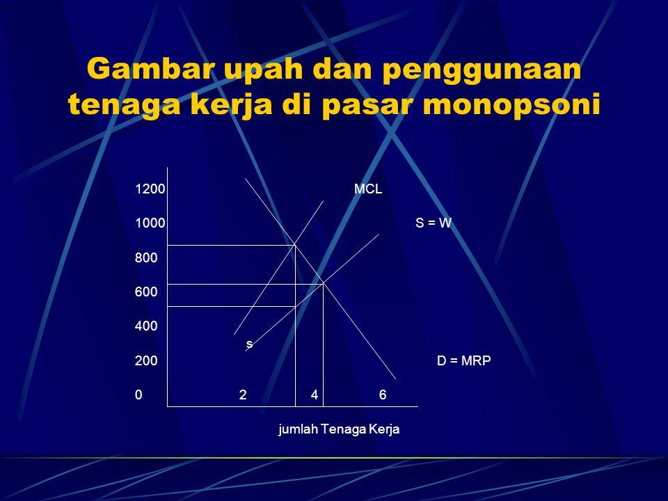 Gambar upah dan penggunaan tenaga kerja di pasar monopsoni