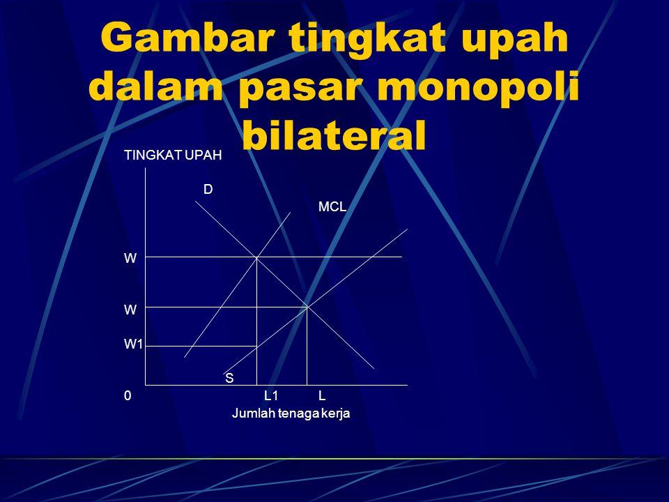 Gambar tingkat upah dalam pasar monopoli bilateral