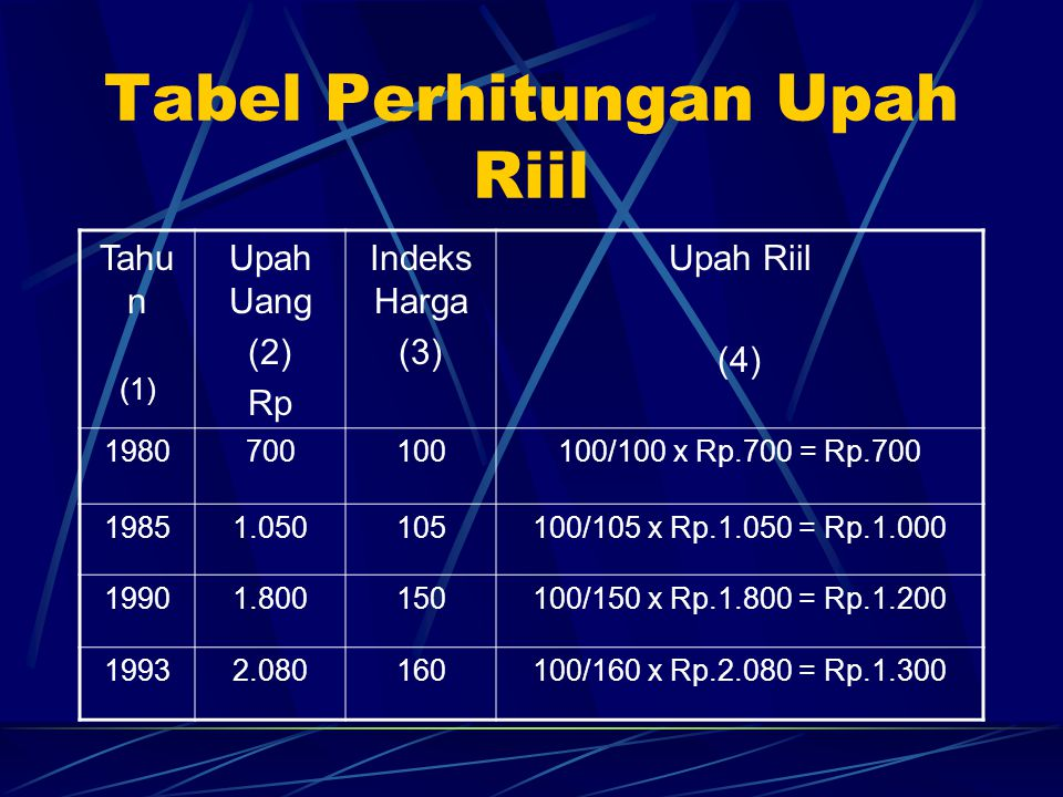 Tabel Perhitungan Upah Riil