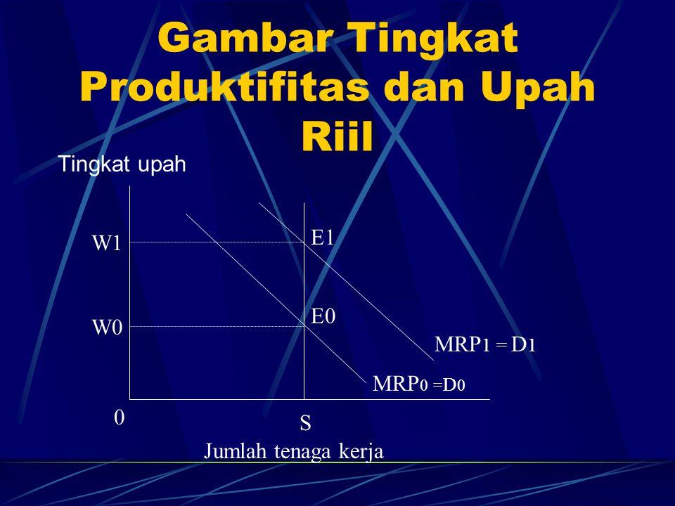 Gambar Tingkat Produktifitas dan Upah Riil
