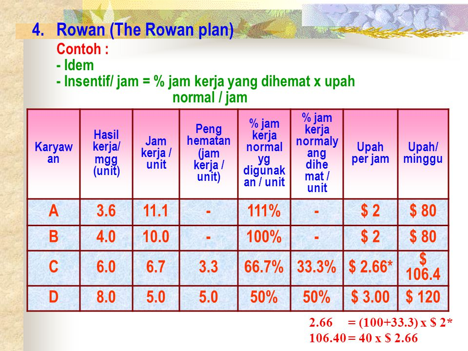 Rowan (The Rowan plan) Contoh : A 3.6 11.1 - 111% $ 2 $ 80 B 4.0 10.0
