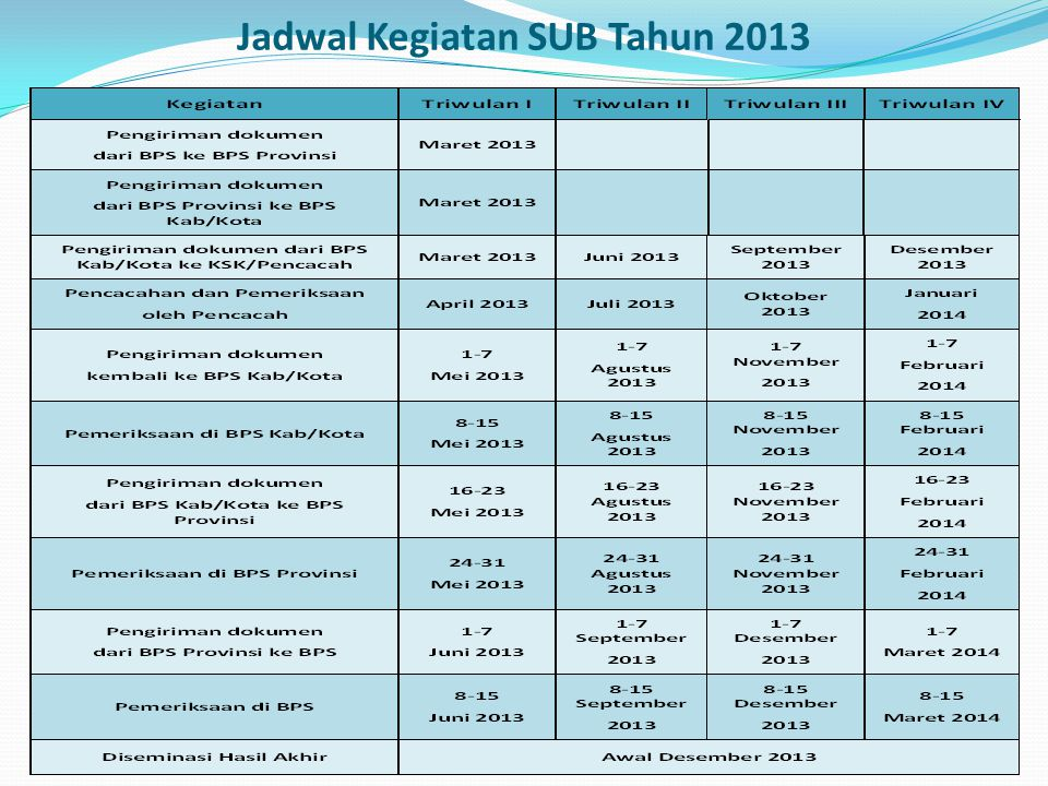 Jadwal Kegiatan SUB Tahun 2013