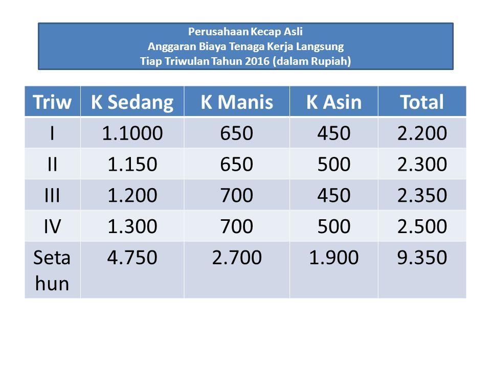 Triw K Sedang K Manis K Asin Total