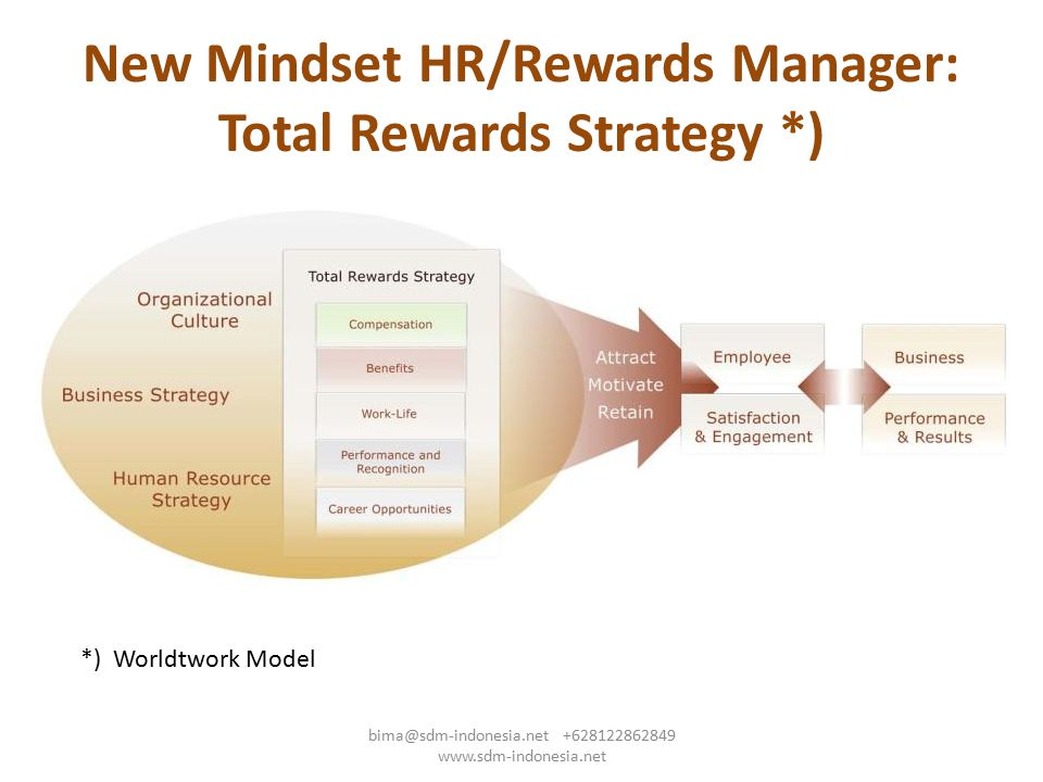 New Mindset HR/Rewards Manager: Total Rewards Strategy *)