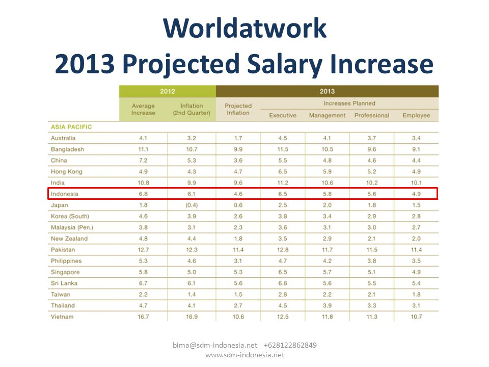 Worldatwork 2013 Projected Salary Increase