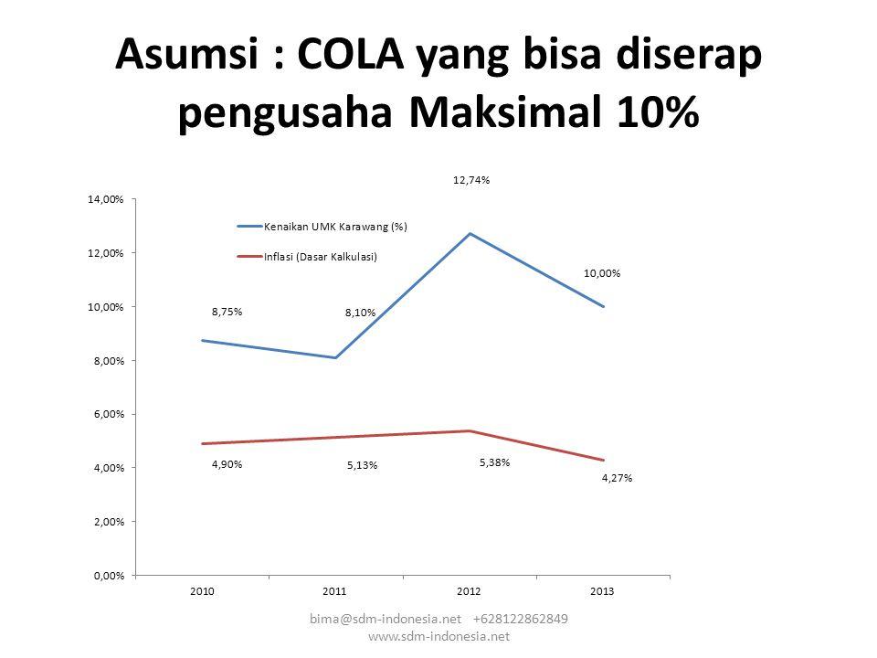 Asumsi : COLA yang bisa diserap pengusaha Maksimal 10%