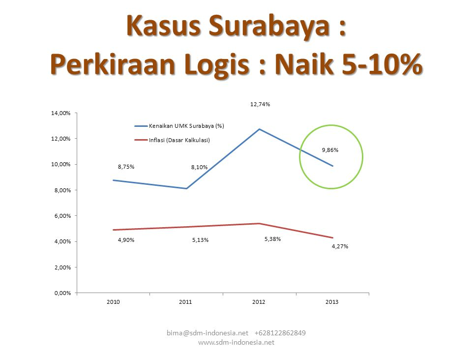 Kasus Surabaya : Perkiraan Logis : Naik 5-10%