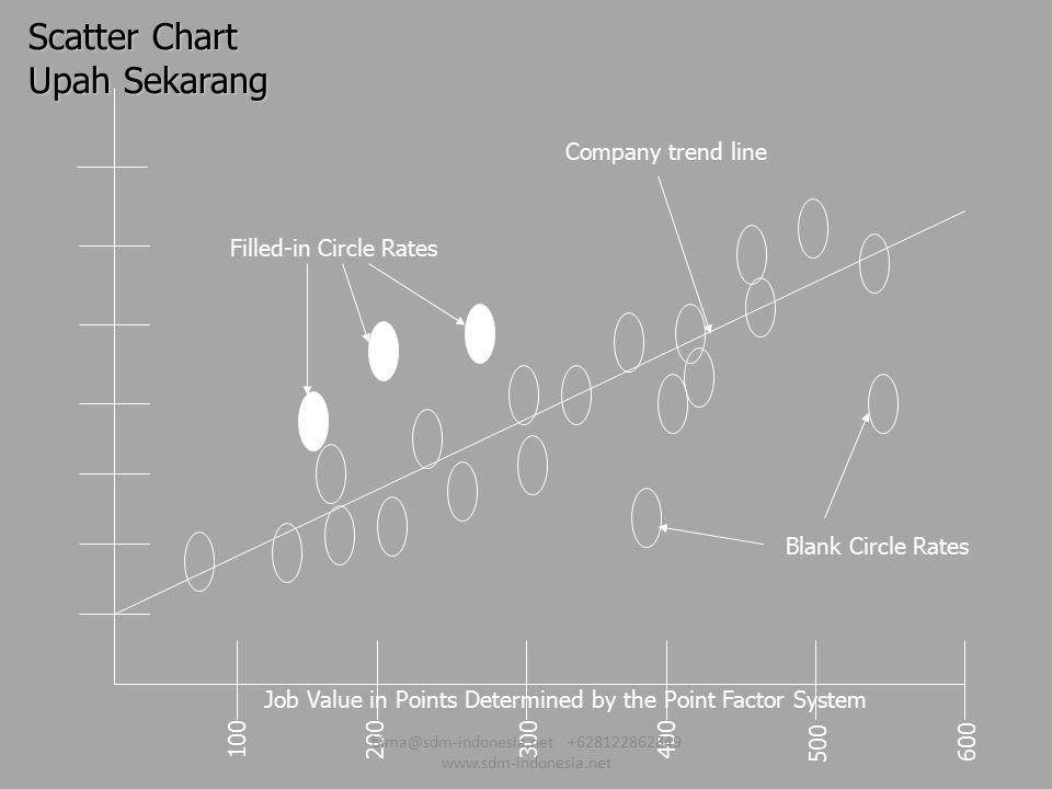 Scatter Chart Upah Sekarang