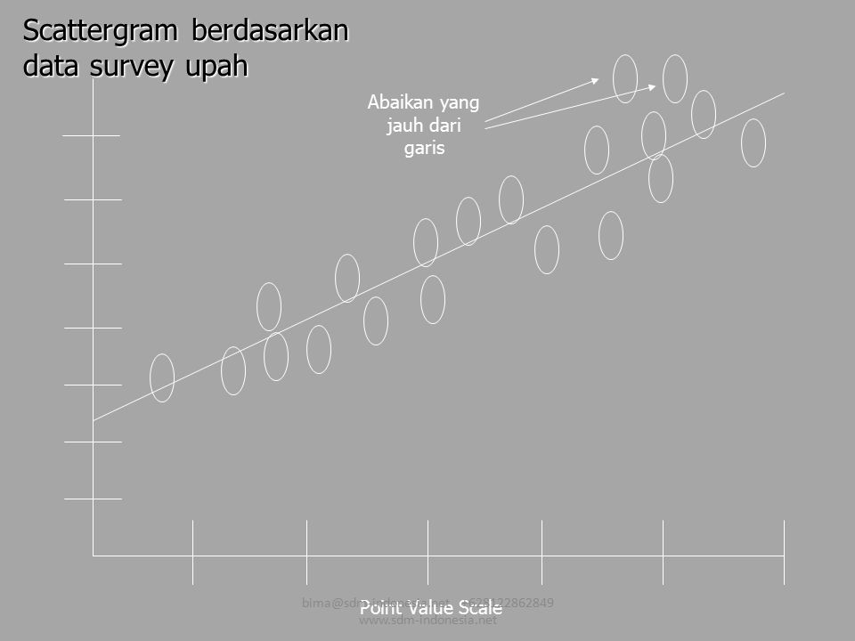 Scattergram berdasarkan data survey upah