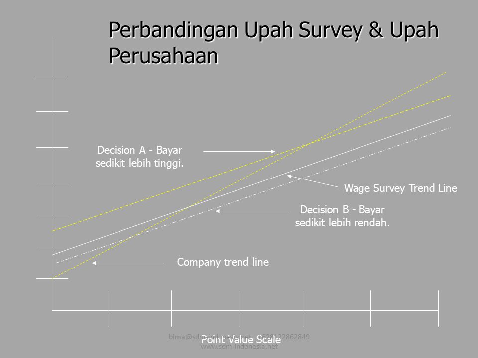 Perbandingan Upah Survey & Upah Perusahaan