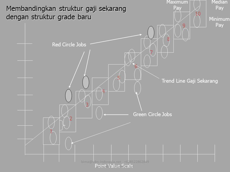 Membandingkan struktur gaji sekarang dengan struktur grade baru