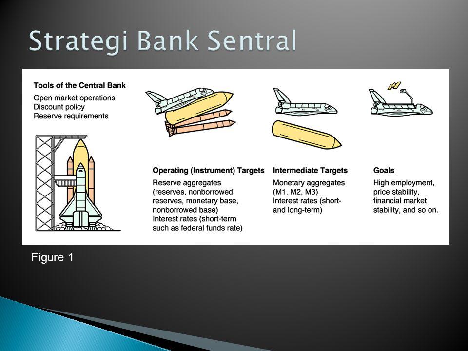 Strategi Bank Sentral Figure 1
