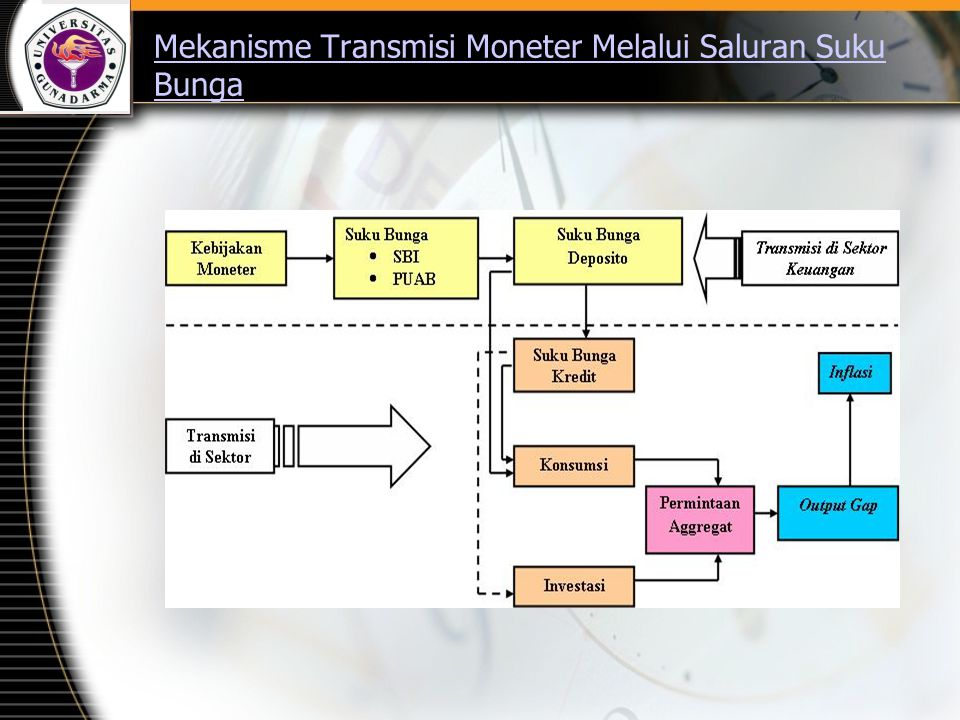 Mekanisme Transmisi Moneter Melalui Saluran Suku Bunga
