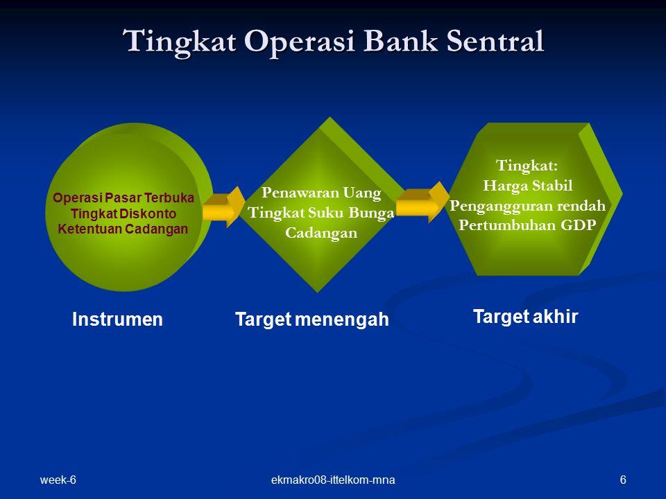 Tingkat Operasi Bank Sentral