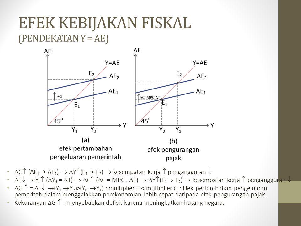 EFEK KEBIJAKAN FISKAL (PENDEKATAN Y = AE)