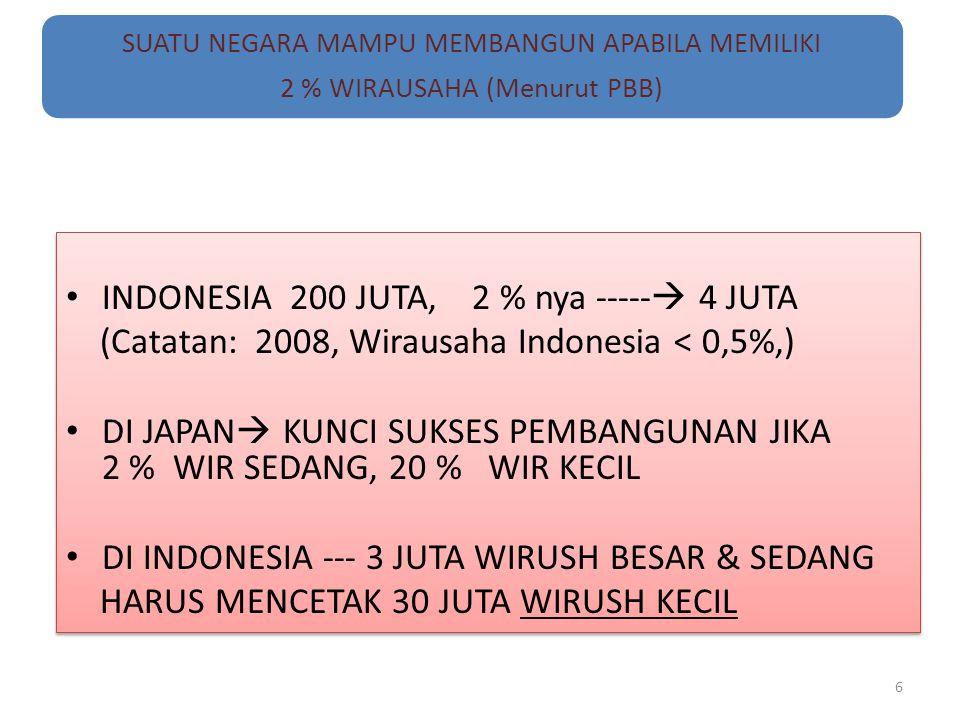 INDONESIA 200 JUTA, 2 % nya ----- 4 JUTA