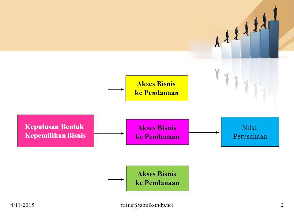 Akses Bisnis ke Pendanaan Keputusan Bentuk Nilai Akses Bisnis