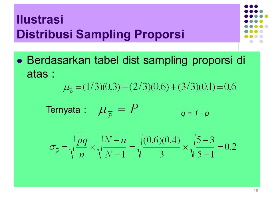 Ilustrasi Distribusi Sampling Proporsi
