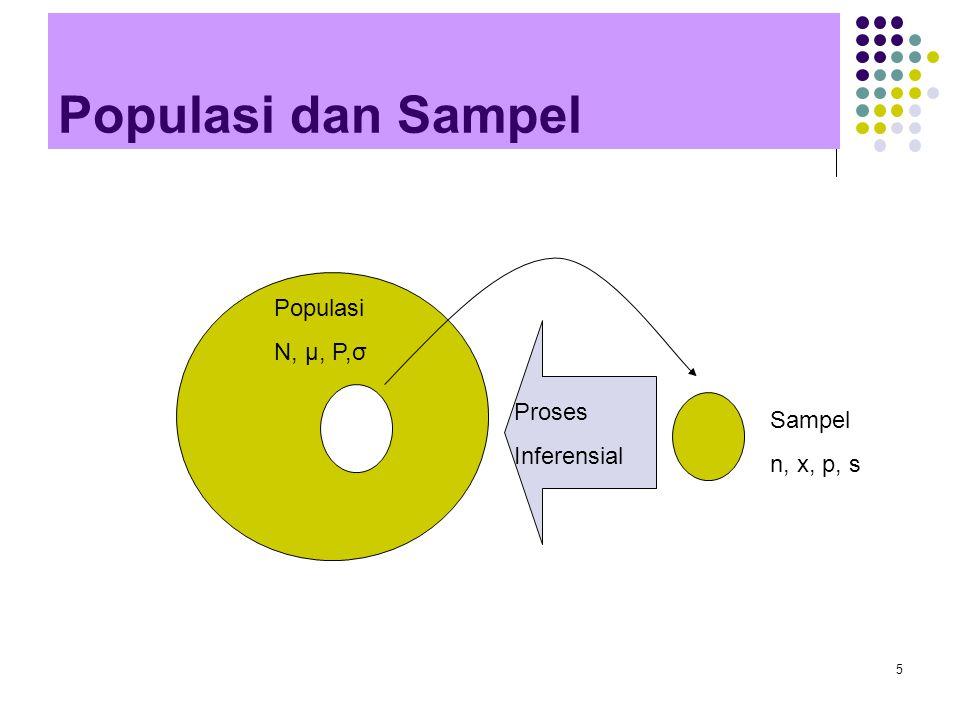 Populasi dan Sampel Populasi N, μ, P,σ Proses Sampel Inferensial