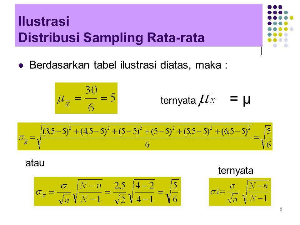 Ilustrasi Distribusi Sampling Rata-rata