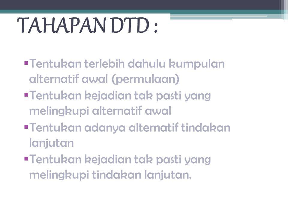 TAHAPAN DTD : Tentukan terlebih dahulu kumpulan alternatif awal (permulaan) Tentukan kejadian tak pasti yang melingkupi alternatif awal.