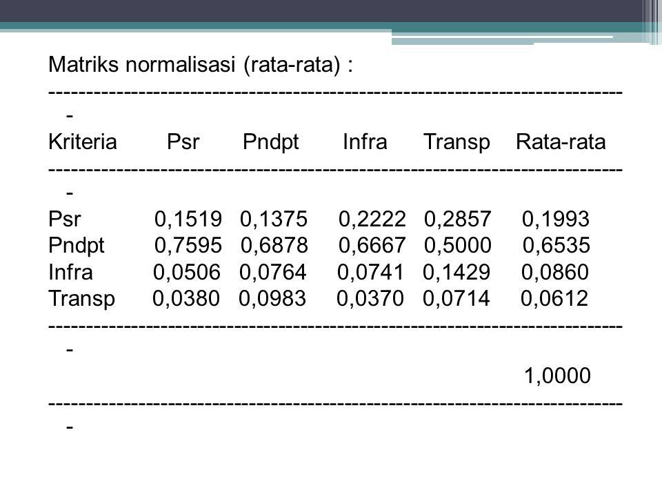 Matriks normalisasi (rata-rata) : ------------------------------------------------------------------------------ - Kriteria Psr Pndpt Infra Transp Rata-rata Psr 0,1519 0,1375 0,2222 0,2857 0,1993 Pndpt 0,7595 0,6878 0,6667 0,5000 0,6535 Infra 0,0506 0,0764 0,0741 0,1429 0,0860 Transp 0,0380 0,0983 0,0370 0,0714 0,0612 1,0000