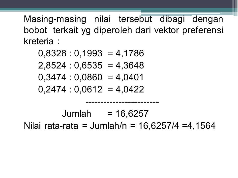 Masing-masing nilai tersebut dibagi dengan bobot terkait yg diperoleh dari vektor preferensi kreteria : 0,8328 : 0,1993 = 4,1786 2,8524 : 0,6535 = 4,3648 0,3474 : 0,0860 = 4,0401 0,2474 : 0,0612 = 4,0422 ------------------------ Jumlah = 16,6257 Nilai rata-rata = Jumlah/n = 16,6257/4 =4,1564