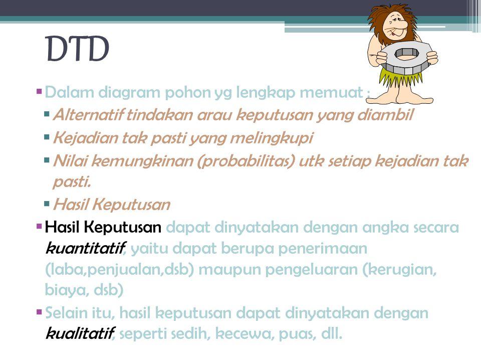 DTD Dalam diagram pohon yg lengkap memuat :