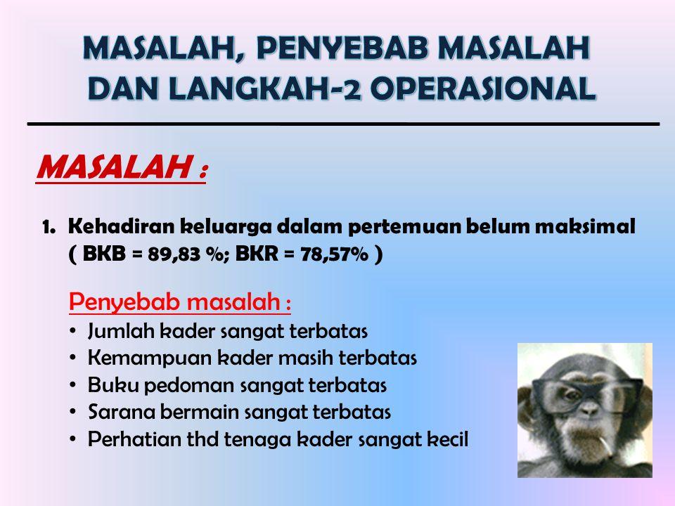 MASALAH, PENYEBAB MASALAH DAN LANGKAH-2 OPERASIONAL