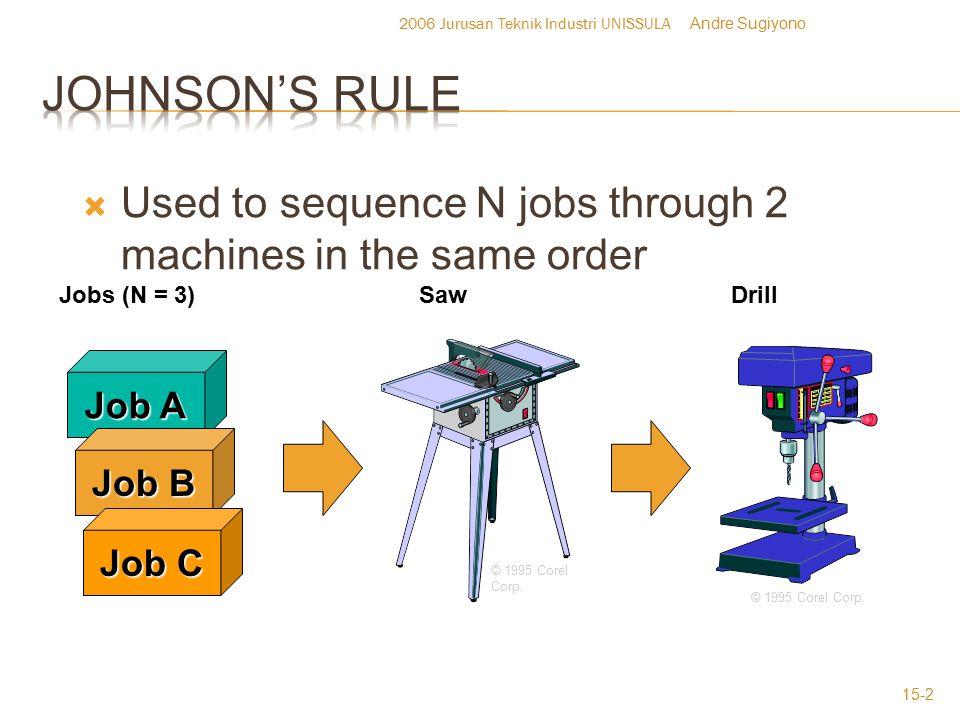 2006 Jurusan Teknik Industri UNISSULA