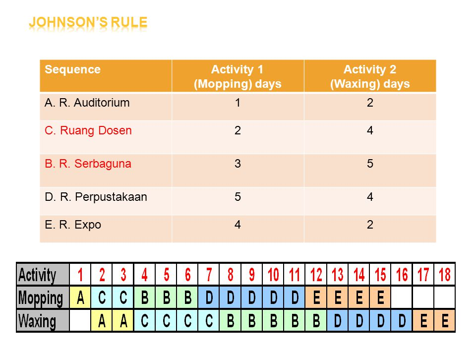 Johnson's Rule Sequence Activity 1 (Mopping) days Activity 2