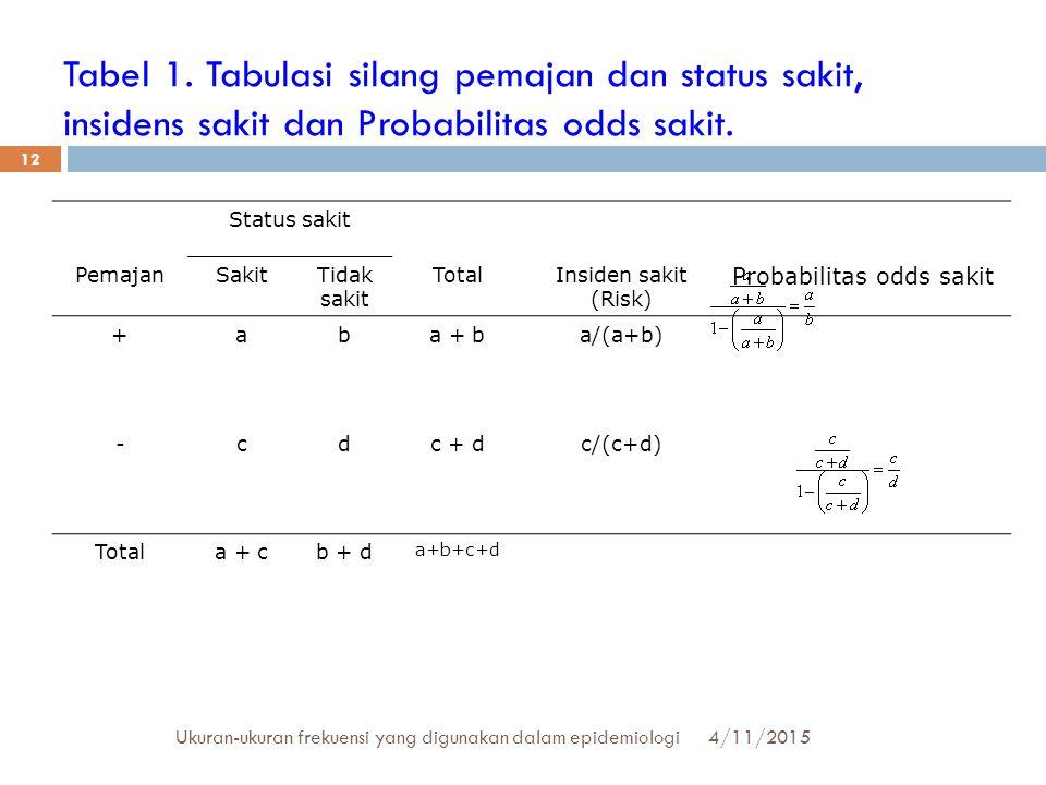 Tabel 1. Tabulasi silang pemajan dan status sakit, insidens sakit dan Probabilitas odds sakit.