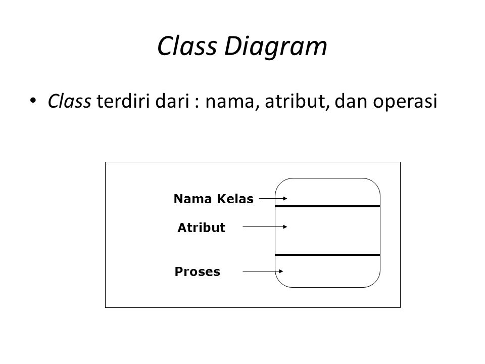 Class Diagram Class terdiri dari : nama, atribut, dan operasi