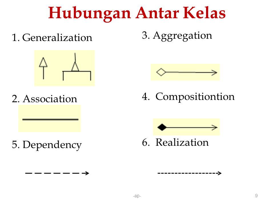 Hubungan Antar Kelas 3. Aggregation 1. Generalization