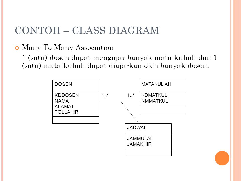 CONTOH – CLASS DIAGRAM Many To Many Association