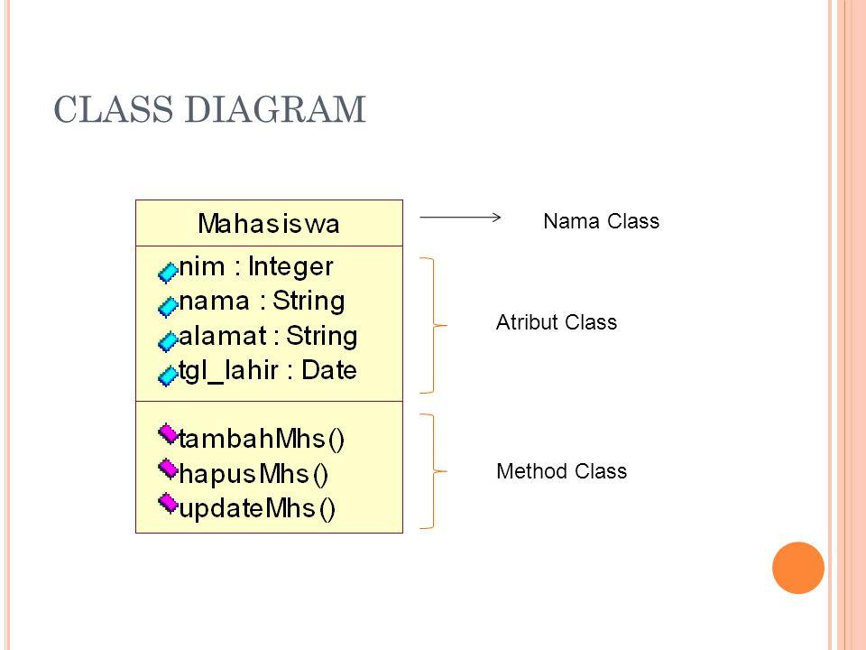 CLASS DIAGRAM Nama Class Atribut Class Method Class