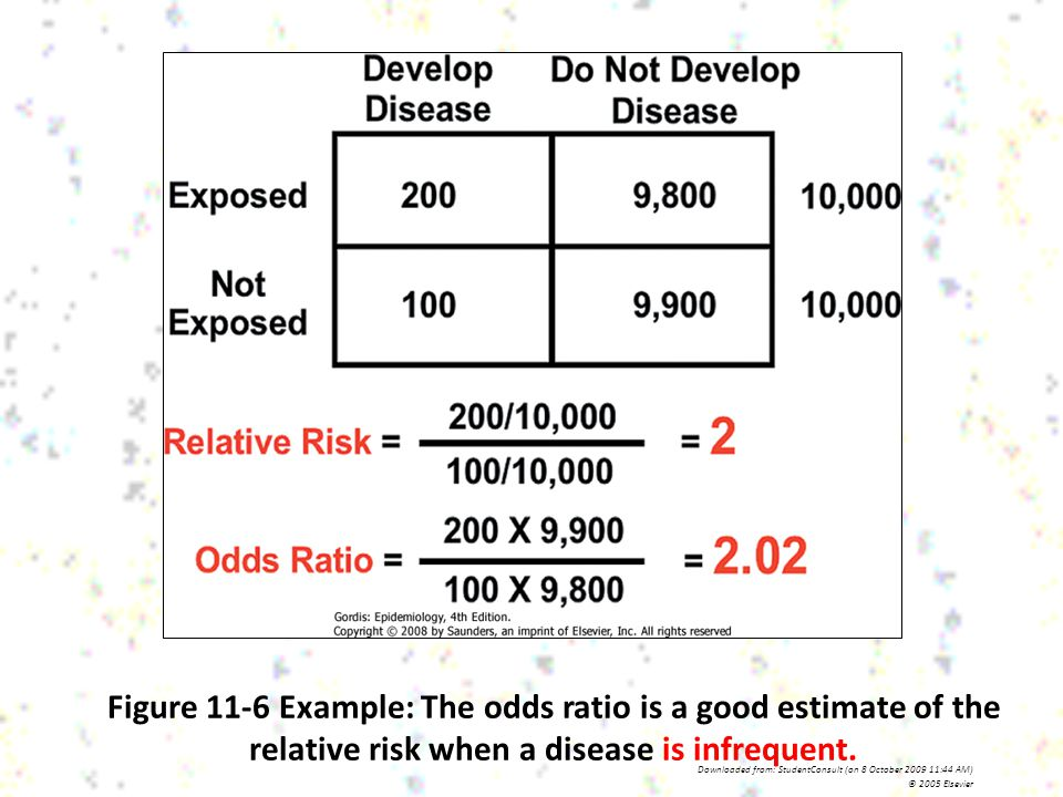 Figure 11-6 Example: The odds ratio is a good estimate of the relative risk when a disease is infrequent.
