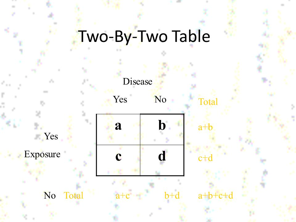 Two-By-Two Table a b c d Disease Yes No Total a+b c+d Yes Exposure No
